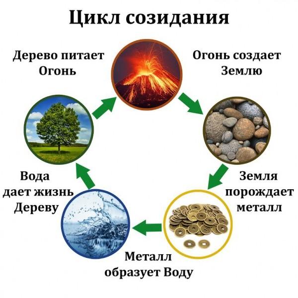 цикл созидания
