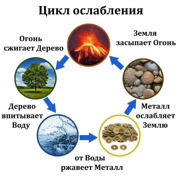 цикл ослабления