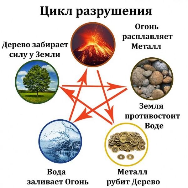 цикл разрушения